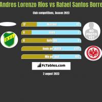 Andres Lorenzo Rios vs Rafael Santos Borre h2h player stats