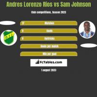 Andres Lorenzo Rios vs Sam Johnson h2h player stats