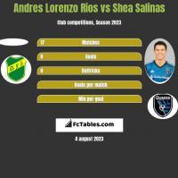 Andres Lorenzo Rios vs Shea Salinas h2h player stats