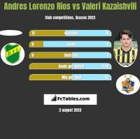 Andres Lorenzo Rios vs Waleri Kazaiszwili h2h player stats