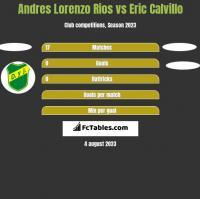 Andres Lorenzo Rios vs Eric Calvillo h2h player stats
