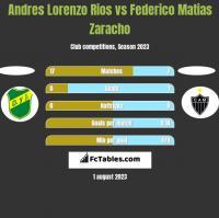 Andres Lorenzo Rios vs Federico Matias Zaracho h2h player stats