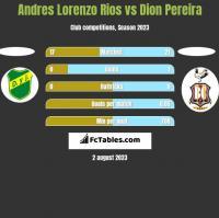 Andres Lorenzo Rios vs Dion Pereira h2h player stats