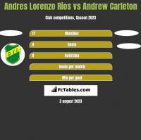 Andres Lorenzo Rios vs Andrew Carleton h2h player stats