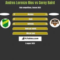Andres Lorenzo Rios vs Corey Baird h2h player stats