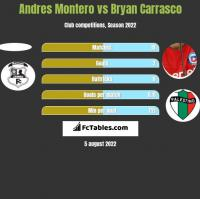 Andres Montero vs Bryan Carrasco h2h player stats