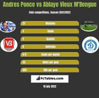 Andres Ponce vs Ablaye Vieux M'Bengue h2h player stats