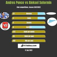 Andres Ponce vs Aleksei Sutormin h2h player stats