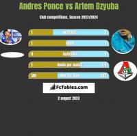 Andres Ponce vs Artiem Dziuba h2h player stats