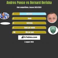 Andres Ponce vs Bernard Berisha h2h player stats