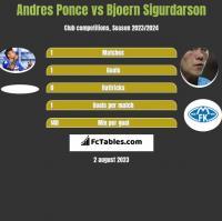 Andres Ponce vs Bjoern Sigurdarson h2h player stats