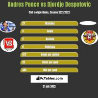 Andres Ponce vs Djordje Despotovic h2h player stats