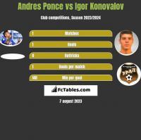Andres Ponce vs Igor Konovalov h2h player stats