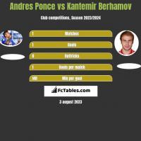 Andres Ponce vs Kantemir Berhamov h2h player stats