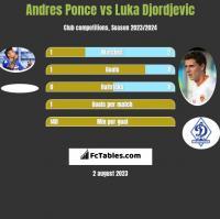 Andres Ponce vs Luka Djordjević h2h player stats