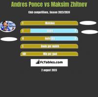 Andres Ponce vs Maksim Zhitnev h2h player stats