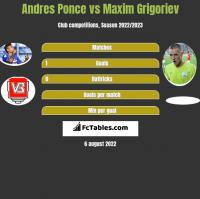 Andres Ponce vs Maxim Grigoriev h2h player stats