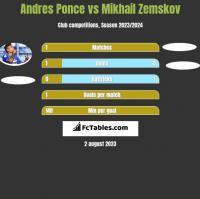 Andres Ponce vs Mikhail Zemskov h2h player stats