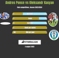 Andres Ponce vs Oleksandr Kasyan h2h player stats