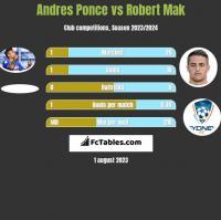Andres Ponce vs Robert Mak h2h player stats