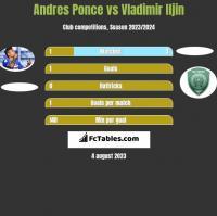 Andres Ponce vs Vladimir Iljin h2h player stats
