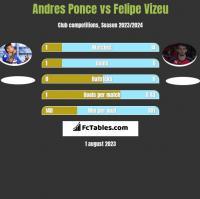 Andres Ponce vs Felipe Vizeu h2h player stats