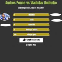 Andres Ponce vs Vladislav Rudenko h2h player stats