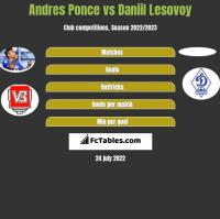 Andres Ponce vs Daniil Lesovoy h2h player stats