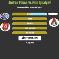 Andres Ponce vs Ivan Ignatyev h2h player stats