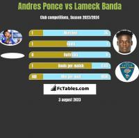Andres Ponce vs Lameck Banda h2h player stats