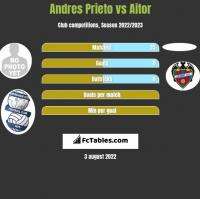Andres Prieto vs Aitor h2h player stats