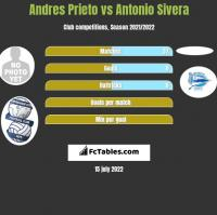 Andres Prieto vs Antonio Sivera h2h player stats