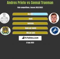 Andres Prieto vs Connal Trueman h2h player stats