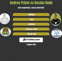 Andres Prieto vs Declan Rudd h2h player stats