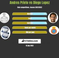 Andres Prieto vs Diego Lopez h2h player stats