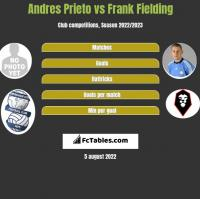Andres Prieto vs Frank Fielding h2h player stats