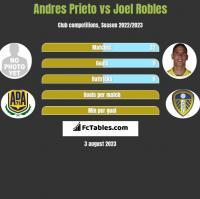 Andres Prieto vs Joel Robles h2h player stats