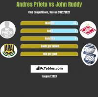 Andres Prieto vs John Ruddy h2h player stats