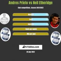 Andres Prieto vs Neil Etheridge h2h player stats