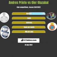 Andres Prieto vs Oier Olazabal h2h player stats