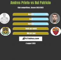 Andres Prieto vs Rui Patricio h2h player stats