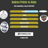 Andres Prieto vs Koke h2h player stats