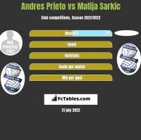 Andres Prieto vs Matija Sarkic h2h player stats