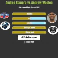 Andres Romero vs Andrew Wooten h2h player stats