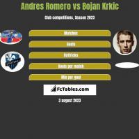 Andres Romero vs Bojan Krkic h2h player stats
