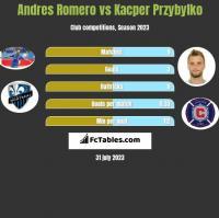 Andres Romero vs Kacper Przybyłko h2h player stats