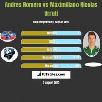 Andres Romero vs Maximiliano Nicolas Urruti h2h player stats