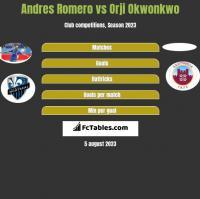 Andres Romero vs Orji Okwonkwo h2h player stats