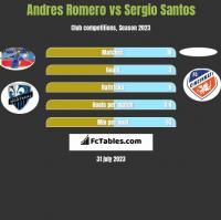 Andres Romero vs Sergio Santos h2h player stats