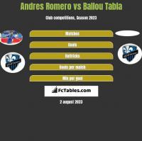 Andres Romero vs Ballou Tabla h2h player stats